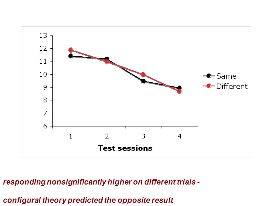 responding nonsignificantly higher on different trials - configural theory predicted the opposite result