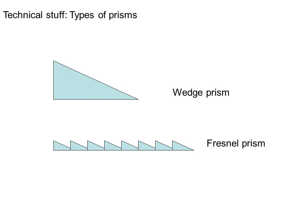 Wedge prism Fresnel prism Technical stuff: Types of prisms