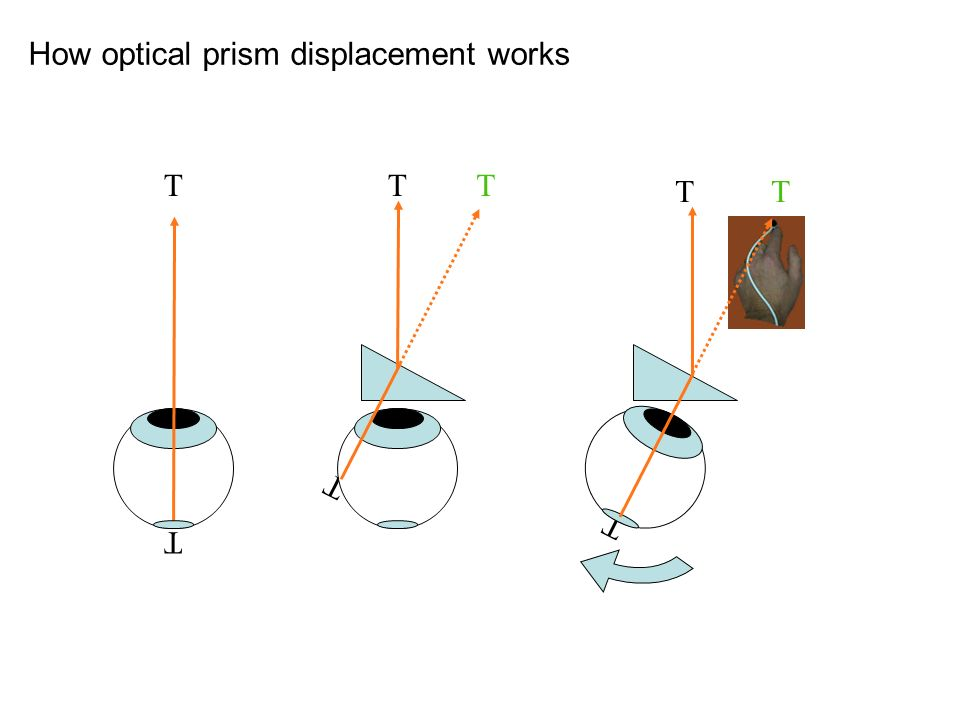 T T T TT TT T How optical prism displacement works