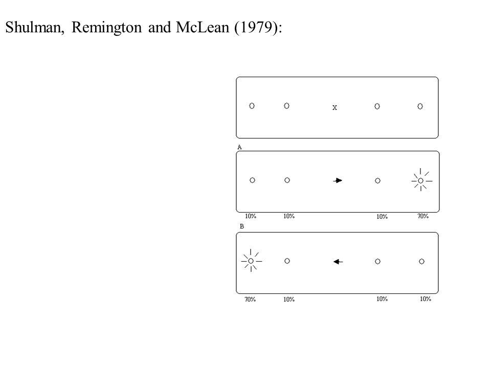 Shulman, Remington and McLean (1979):