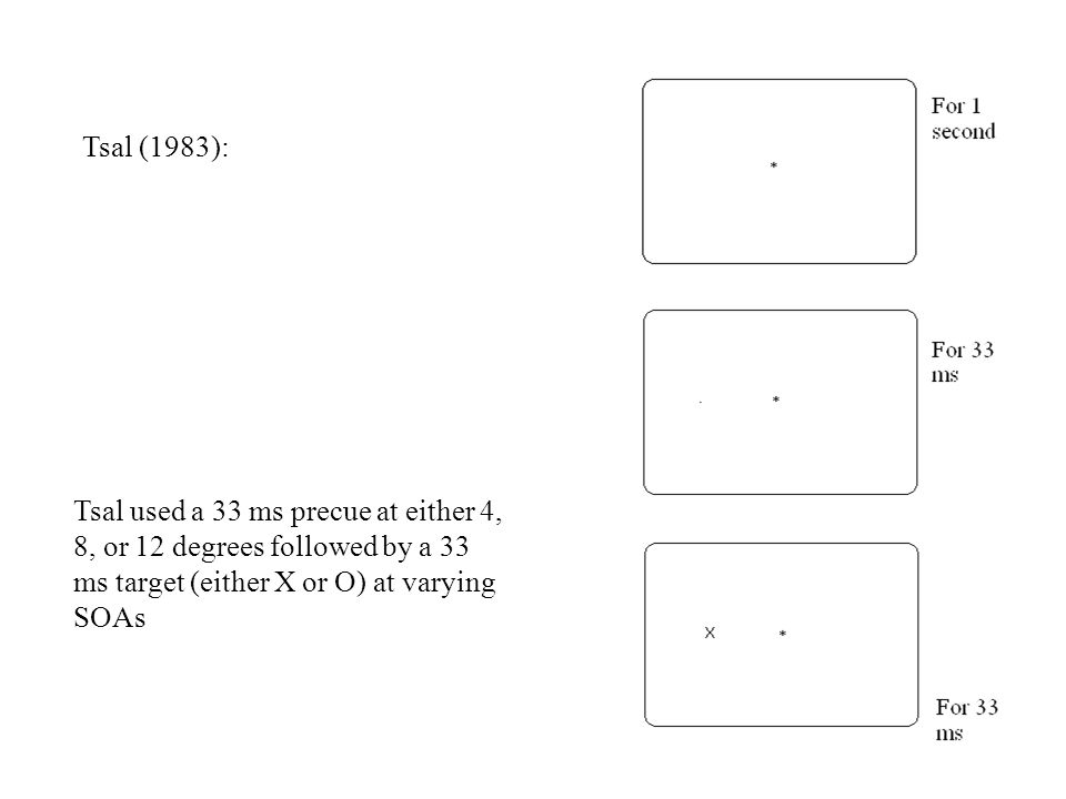 Tsal (1983): Tsal used a 33 ms precue at either 4, 8, or 12 degrees followed by a 33 ms target (either X or O) at varying SOAs