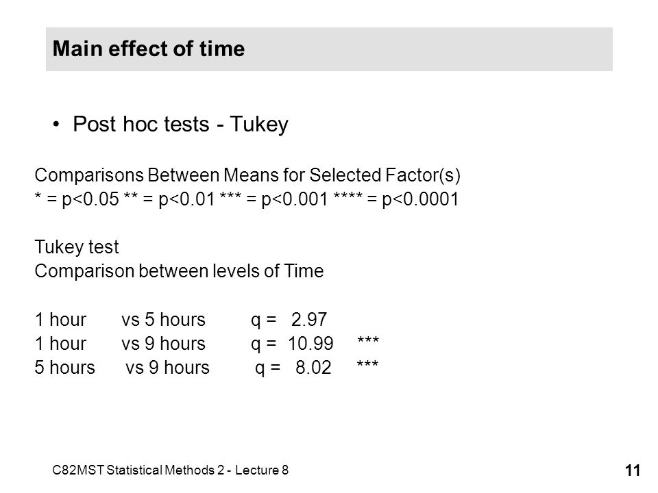 C82MST Statistical Methods 2 - Lecture 8 11 Main effect of time Post hoc tests - Tukey Comparisons Between Means for Selected Factor(s) * = p<0.05 ** = p<0.01 *** = p<0.001 **** = p<0.0001 Tukey test Comparison between levels of Time 1 hour vs 5 hours q = 2.97 1 hour vs 9 hours q = 10.99 *** 5 hours vs 9 hours q = 8.02 ***
