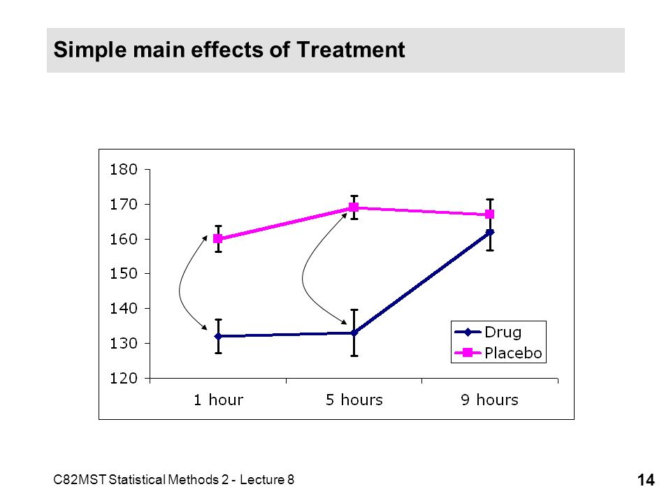 C82MST Statistical Methods 2 - Lecture 8 14 Simple main effects of Treatment