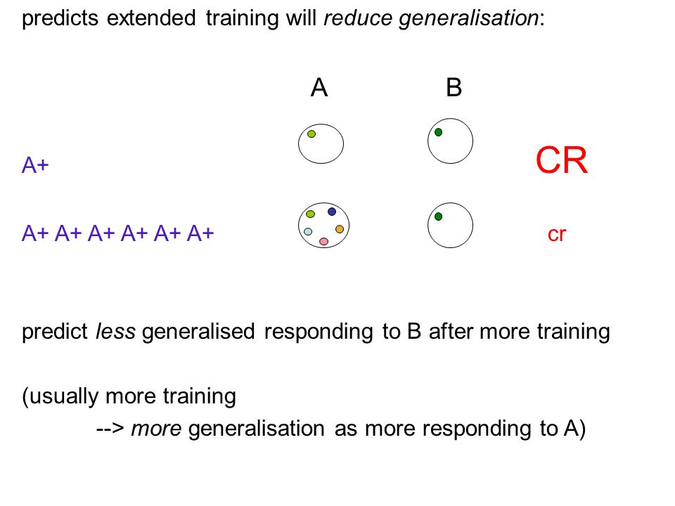 predicts extended training will reduce generalisation: A+ CR A+ A+ A+ A+ A+ A+ cr predict less generalised responding to B after more training (usually more training --> more generalisation as more responding to A) AB