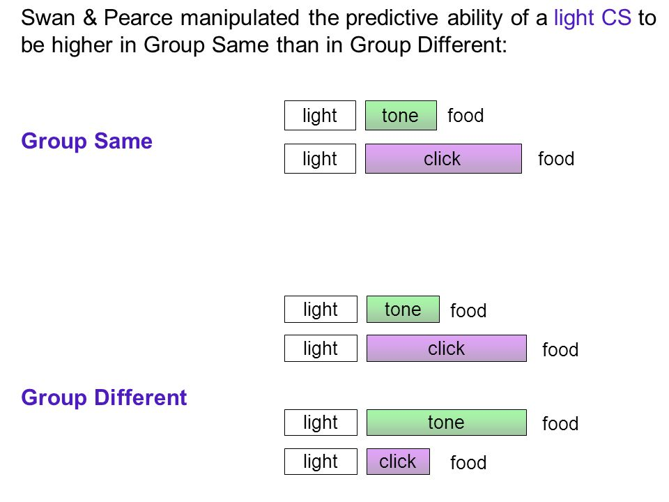 Swan & Pearce manipulated the predictive ability of a light CS to be higher in Group Same than in Group Different: Group Same Group Different tone click light food tone click light food tone click light food