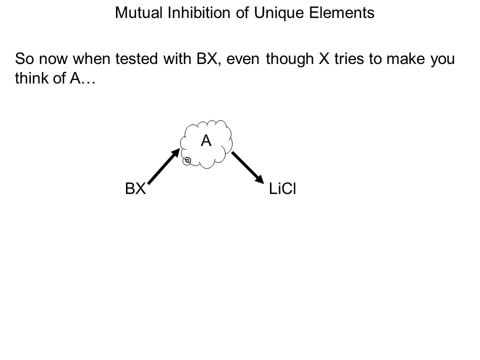 Mutual Inhibition of Unique Elements So now when tested with BX, even though X tries to make you think of A… A LiClBX