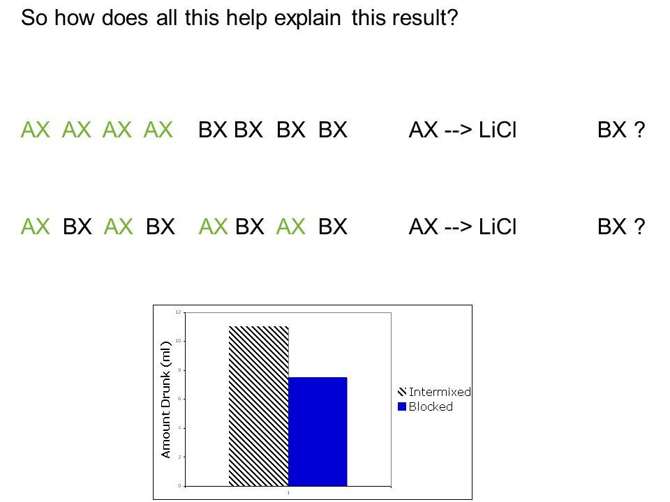 So how does all this help explain this result. AX AX AX AX BX BX BX BX AX --> LiCl BX .