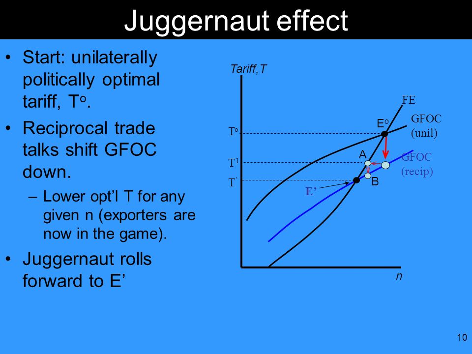 10 Juggernaut effect Start: unilaterally politically optimal tariff, T o. Reciprocal trade talks shift GFOC down. –Lower optl T for any given n (expor