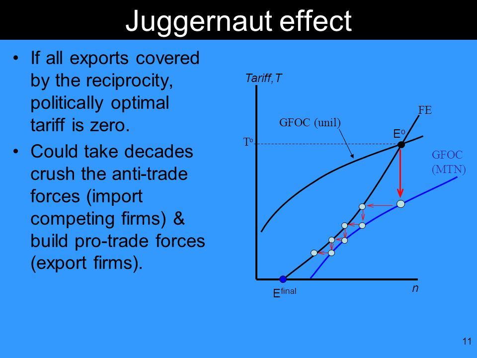 11 Juggernaut effect If all exports covered by the reciprocity, politically optimal tariff is zero. Could take decades crush the anti-trade forces (im