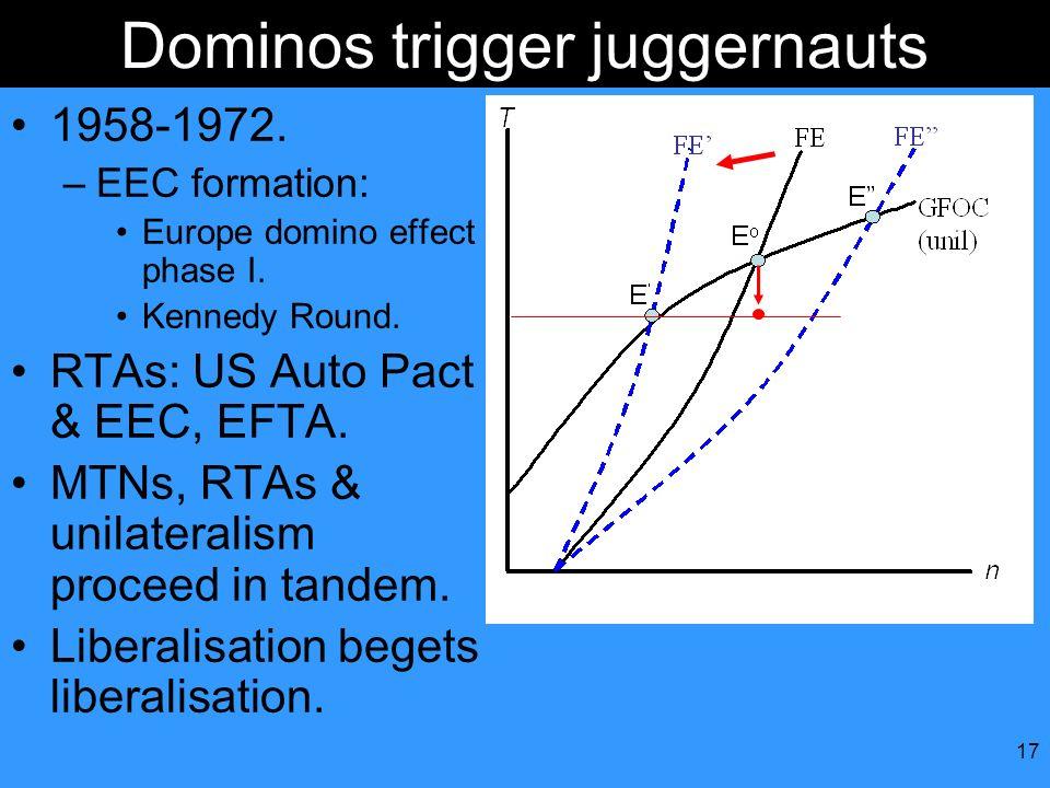 17 Dominos trigger juggernauts 1958-1972. –EEC formation: Europe domino effect phase I. Kennedy Round. RTAs: US Auto Pact & EEC, EFTA. MTNs, RTAs & un
