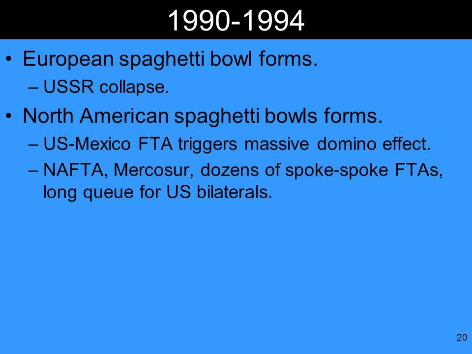 20 1990-1994 European spaghetti bowl forms. –USSR collapse. North American spaghetti bowls forms. –US-Mexico FTA triggers massive domino effect. –NAFT