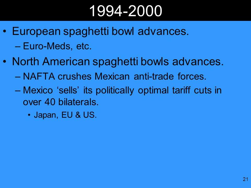 21 1994-2000 European spaghetti bowl advances. –Euro-Meds, etc. North American spaghetti bowls advances. –NAFTA crushes Mexican anti-trade forces. –Me