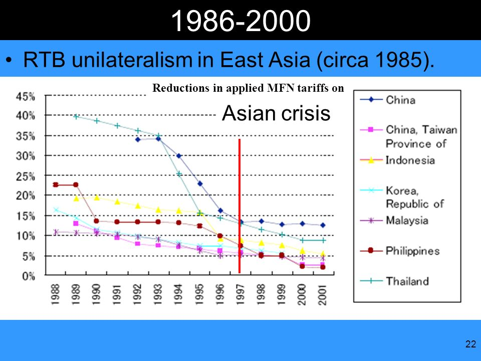 22 1986-2000 RTB unilateralism in East Asia (circa 1985). Reductions in applied MFN tariffs on Asian crisis