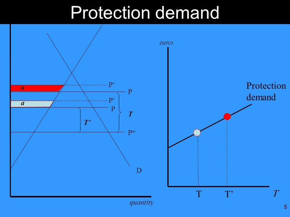 5 Protection demand quantity euros S D PwPw T P a P P a P T Protection demand euros T
