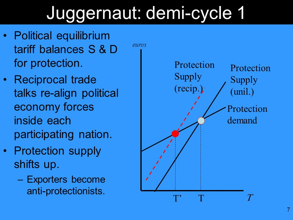 7 Protection demand Protection Supply (unil.) euros Juggernaut: demi-cycle 1 Political equilibrium tariff balances S & D for protection. Reciprocal tr