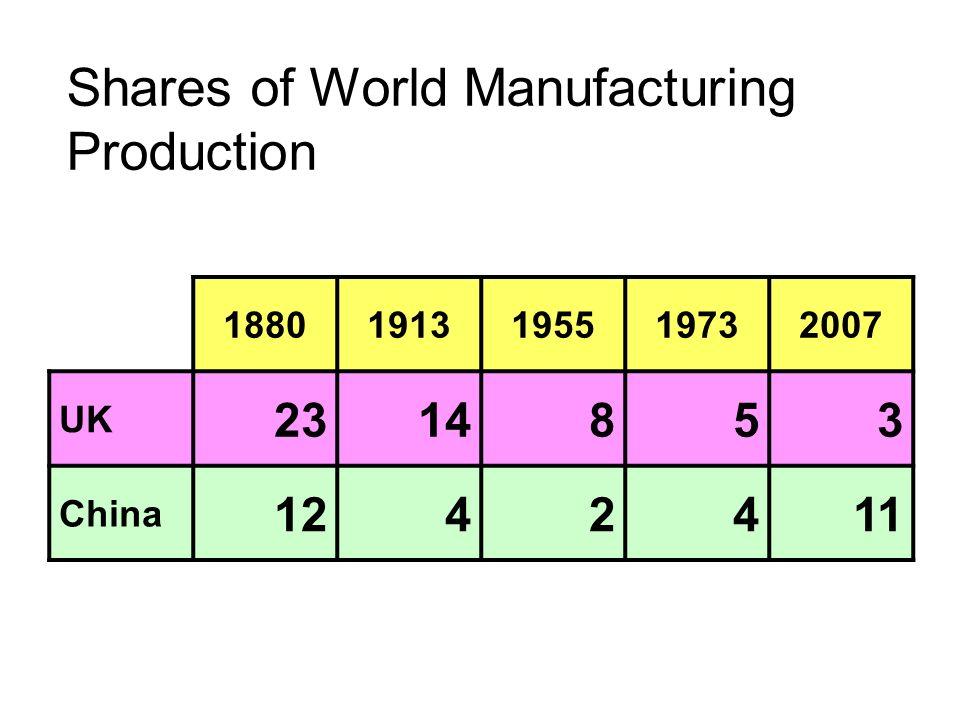Shares of World Manufactured Exports 18801913195319732007 UK 38271874 China 0.60.711
