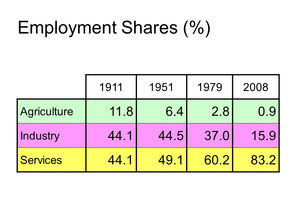 Employment Shares (%) 1911195119792008 Agriculture 11.86.42.80.9 Industry 44.144.537.015.9 Services 44.149.160.283.2