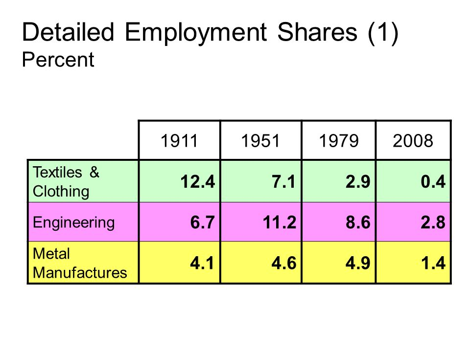 Detailed Employment Shares (1) Percent 1911195119792008 Textiles & Clothing 12.47.12.90.4 Engineering 6.711.28.62.8 Metal Manufactures 4.14.64.91.4