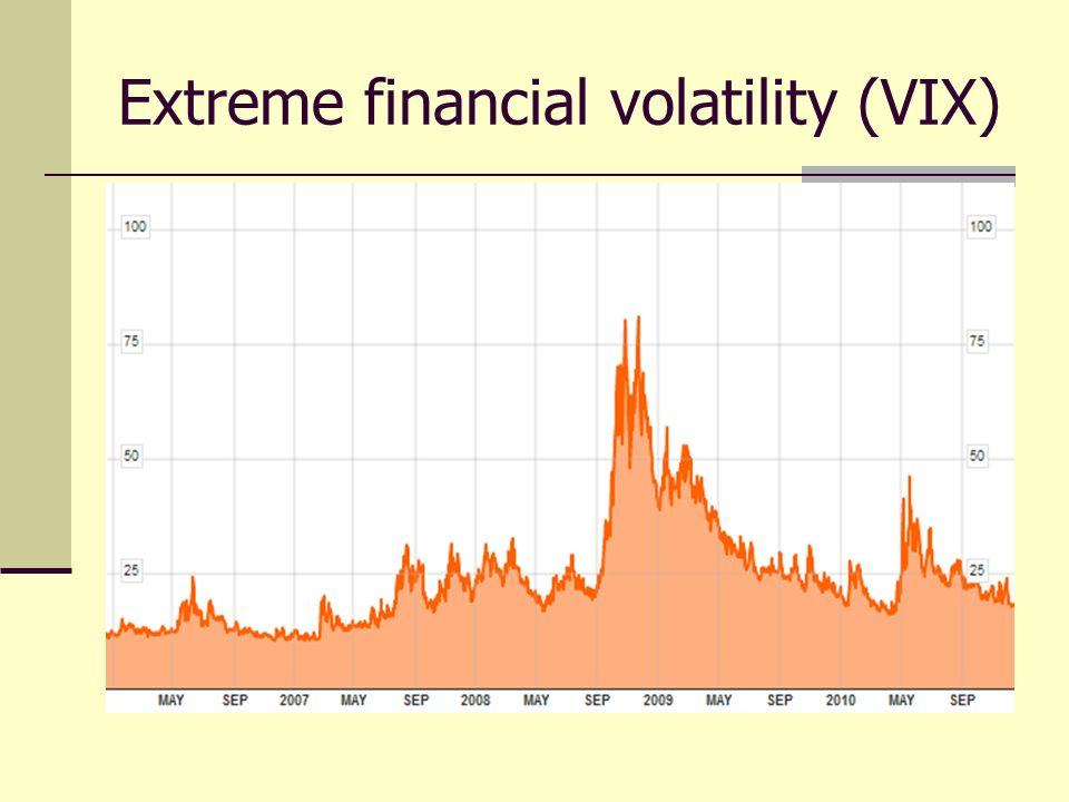Extreme financial volatility (VIX)