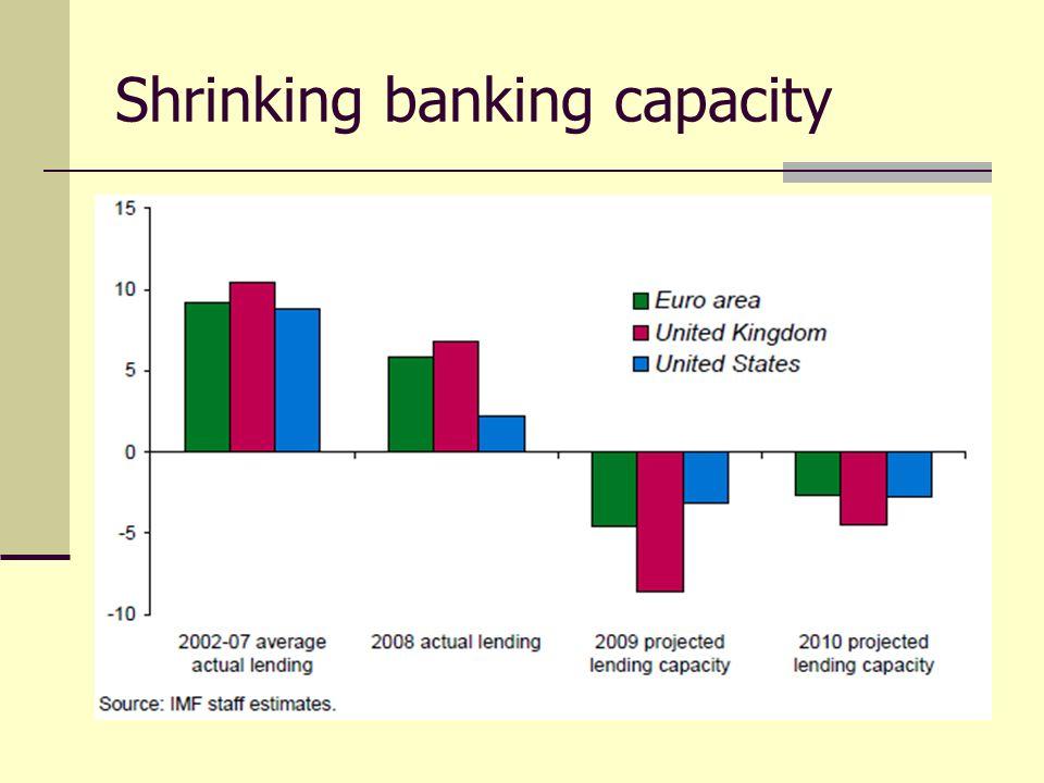 Shrinking banking capacity