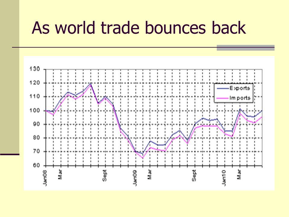 As world trade bounces back