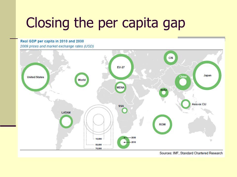 Closing the per capita gap