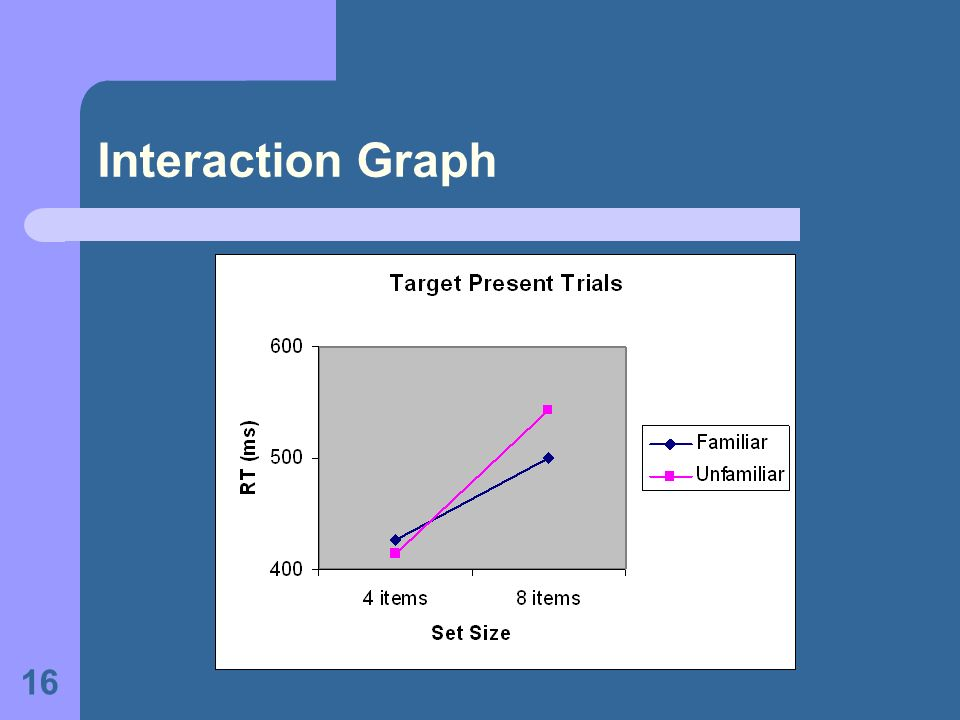 16 Interaction Graph