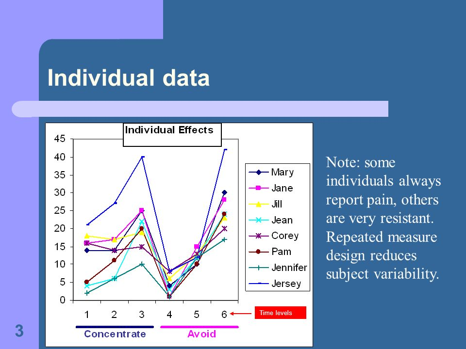 3 Individual data Note: some individuals always report pain, others are very resistant.