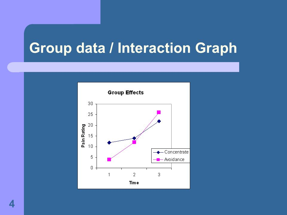 4 Group data / Interaction Graph