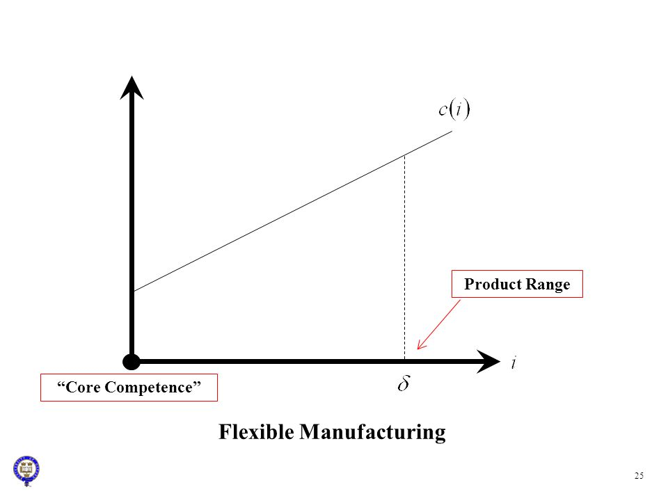 25 Flexible Manufacturing Core Competence Product Range