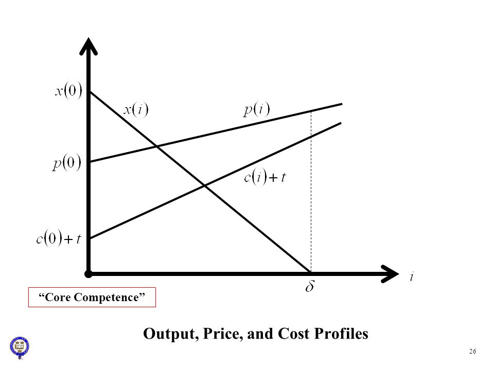 Output, Price, and Cost Profiles Core Competence 26
