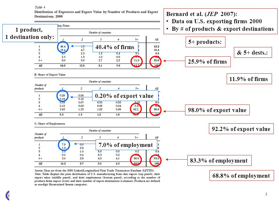 3 5+ products: Bernard et al. (JEP 2007): Data on U.S. exporting firms 2000 By # of products & export destinations 83.3% of employment25.9% of firms98