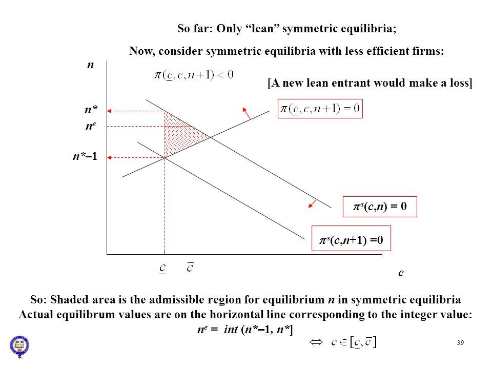 39 n c s (c,n) = 0 n* So: Shaded area is the admissible region for equilibrium n in symmetric equilibria Actual equilibrum values are on the horizonta