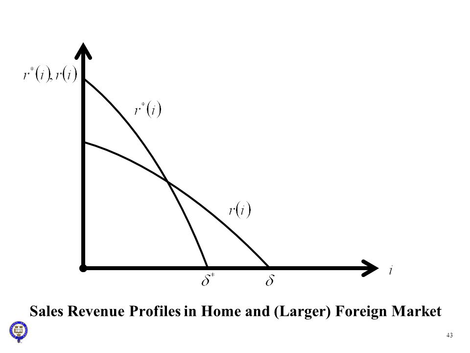 Sales Revenue Profiles in Home and (Larger) Foreign Market 43