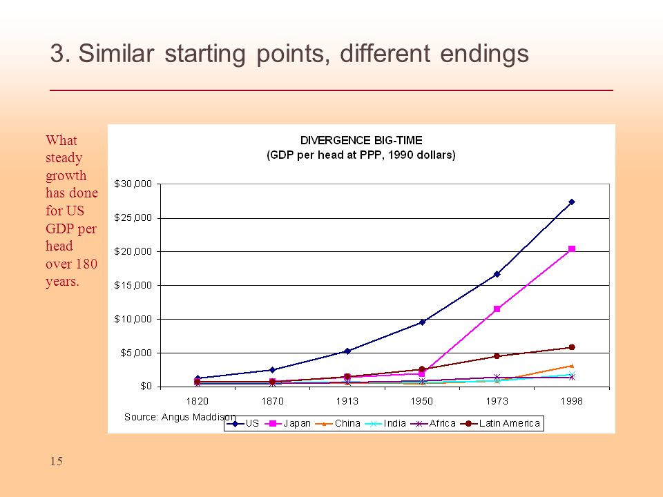 15 3. Similar starting points, different endings What steady growth has done for US GDP per head over 180 years.