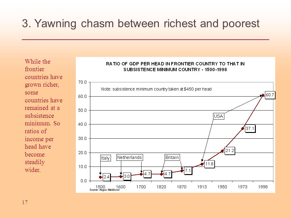 17 3. Yawning chasm between richest and poorest While the frontier countries have grown richer, some countries have remained at a subsistence minimum.
