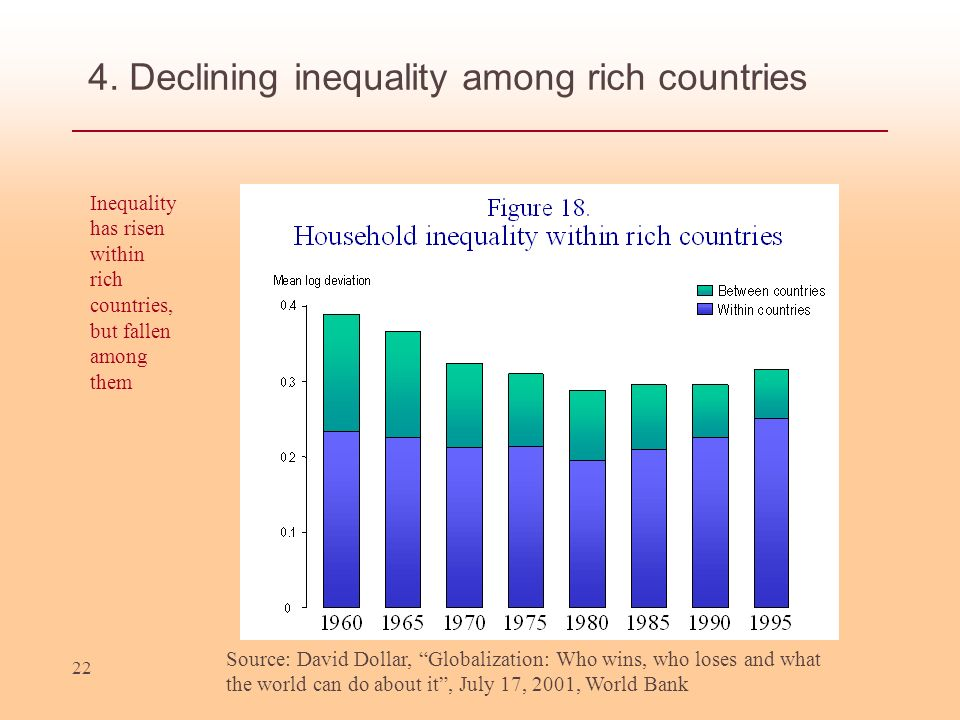 22 4. Declining inequality among rich countries Source: David Dollar, Globalization: Who wins, who loses and what the world can do about it, July 17,