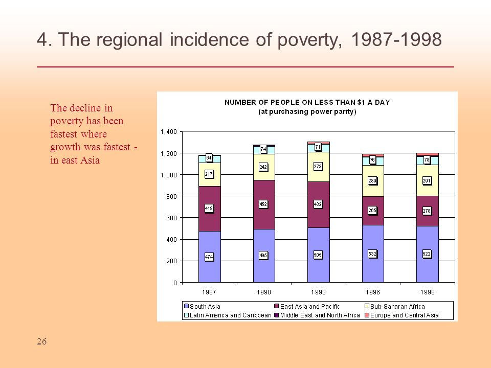 26 4. The regional incidence of poverty, 1987-1998 The decline in poverty has been fastest where growth was fastest - in east Asia