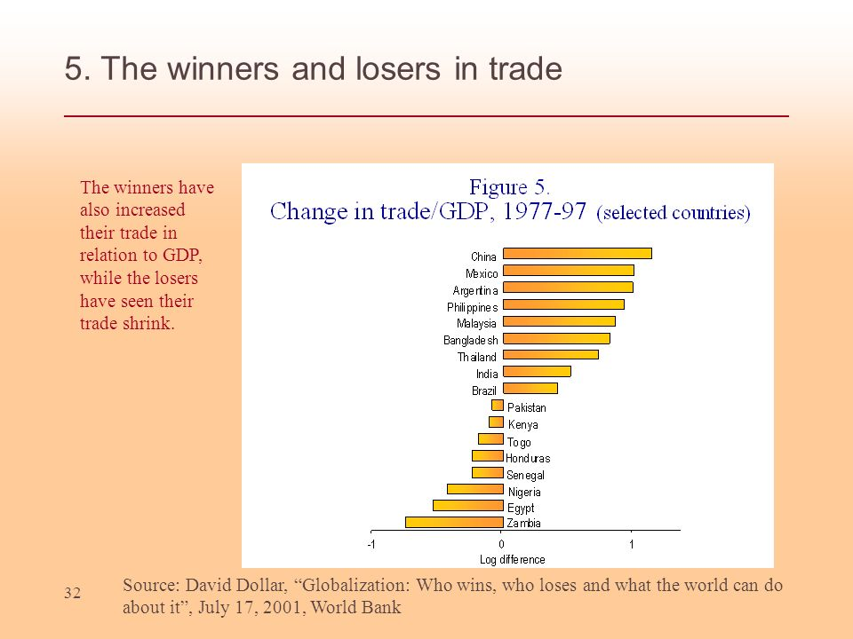 32 5. The winners and losers in trade Source: David Dollar, Globalization: Who wins, who loses and what the world can do about it, July 17, 2001, Worl