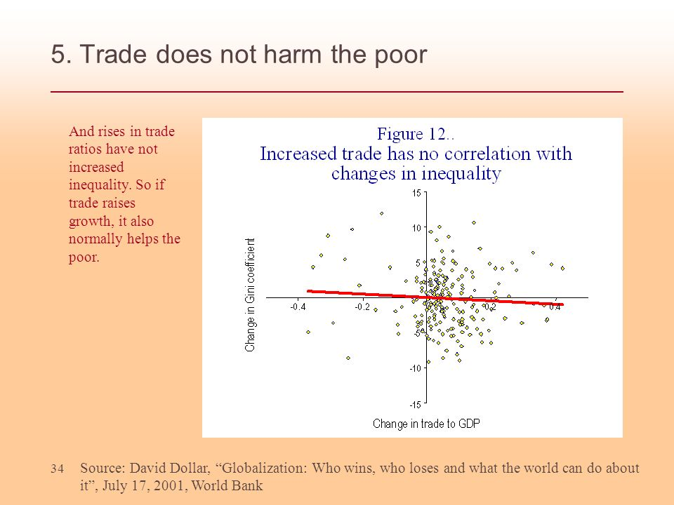 34 5. Trade does not harm the poor Source: David Dollar, Globalization: Who wins, who loses and what the world can do about it, July 17, 2001, World B