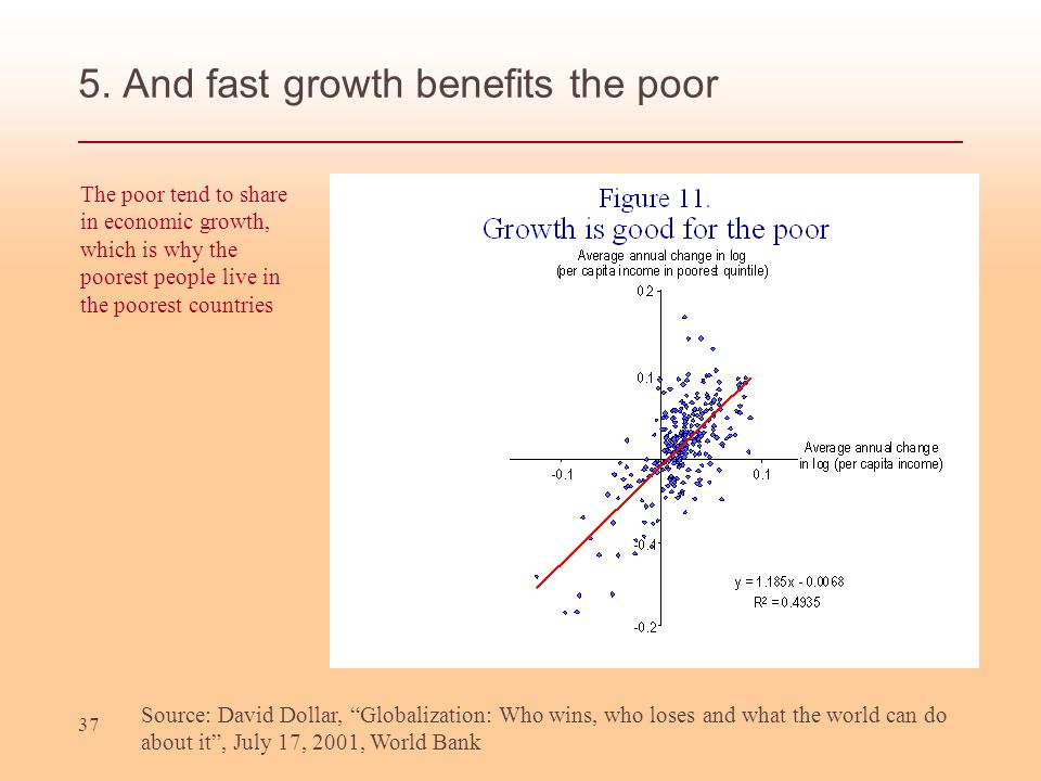 37 5. And fast growth benefits the poor Source: David Dollar, Globalization: Who wins, who loses and what the world can do about it, July 17, 2001, Wo