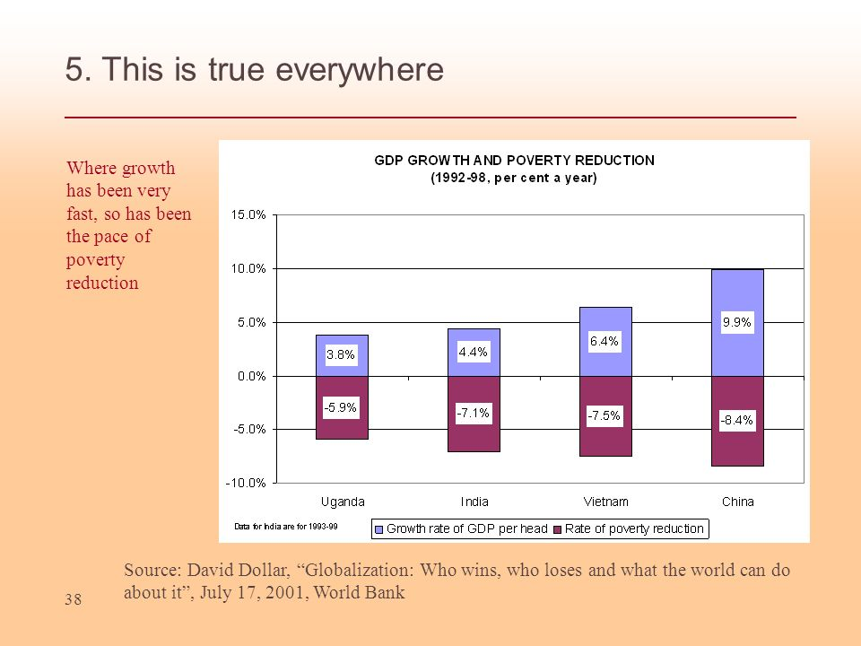 38 5. This is true everywhere Source: David Dollar, Globalization: Who wins, who loses and what the world can do about it, July 17, 2001, World Bank W