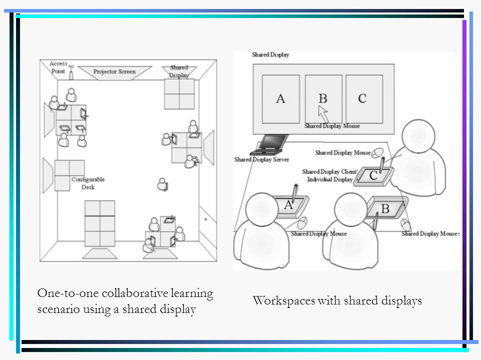 One-to-one collaborative learning scenario using a shared display Workspaces with shared displays