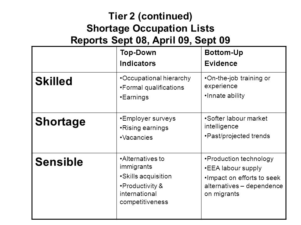 Tier 2 (continued) Shortage Occupation Lists Reports Sept 08, April 09, Sept 09 Top-Down Indicators Bottom-Up Evidence Skilled Occupational hierarchy Formal qualifications Earnings On-the-job training or experience Innate ability Shortage Employer surveys Rising earnings Vacancies Softer labour market intelligence Past/projected trends Sensible Alternatives to immigrants Skills acquisition Productivity & international competitiveness Production technology EEA labour supply Impact on efforts to seek alternatives – dependence on migrants