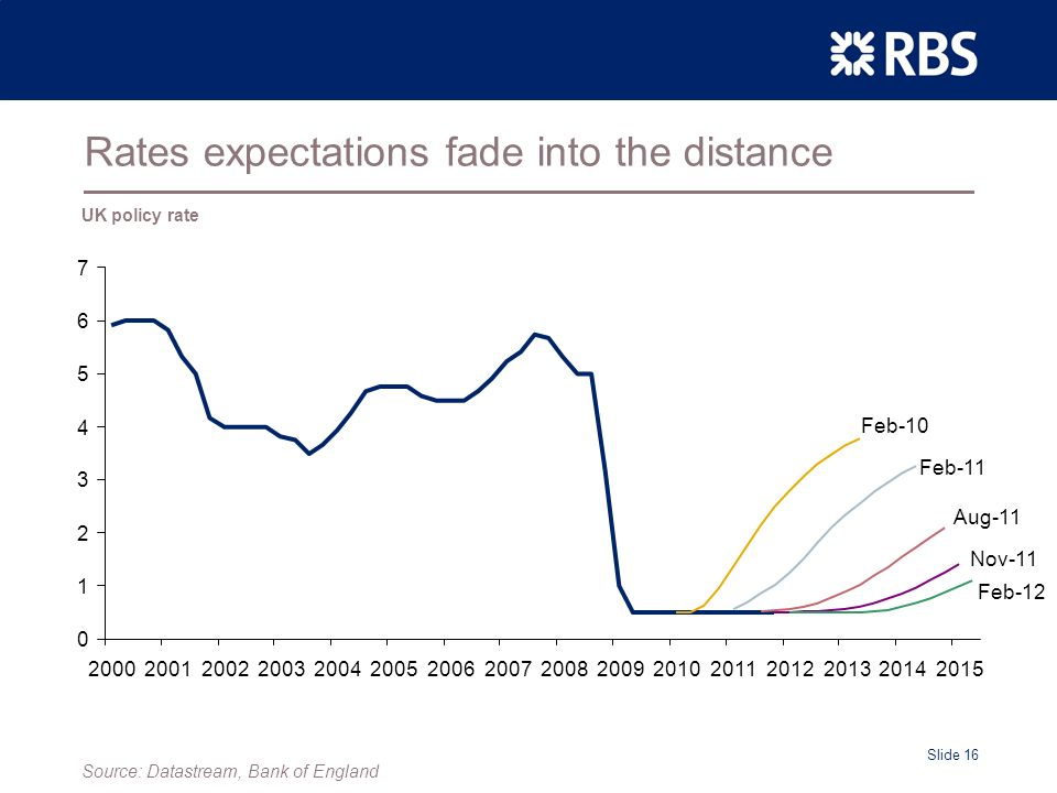 Slide 16 Rates expectations fade into the distance Feb-10 Feb-11 Aug-11 Nov-11 Feb-12 UK policy rate Source: Datastream, Bank of England