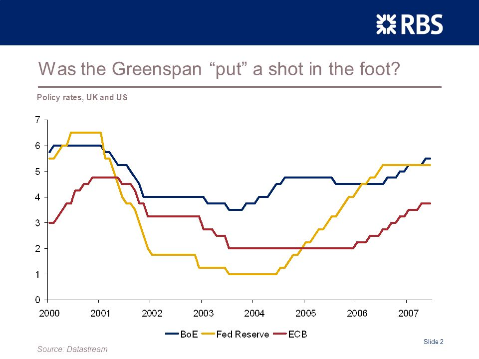 Slide 2 Was the Greenspan put a shot in the foot Policy rates, UK and US Source: Datastream