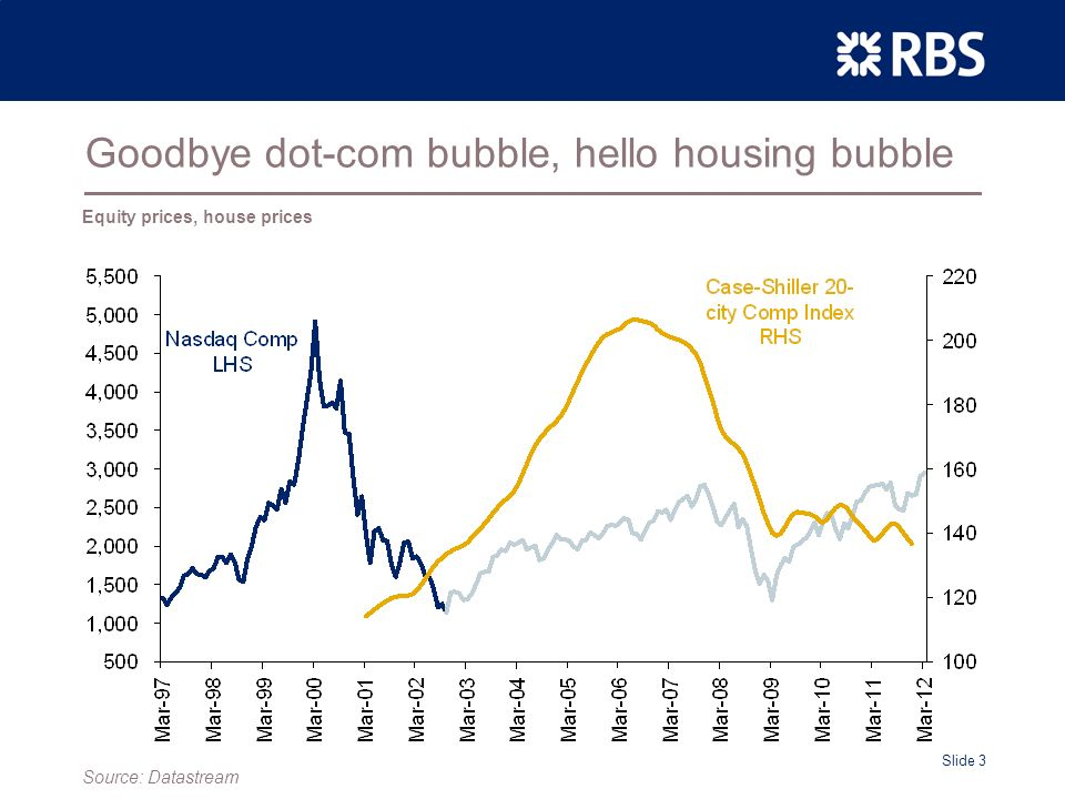 Slide 3 Goodbye dot-com bubble, hello housing bubble Equity prices, house prices Source: Datastream