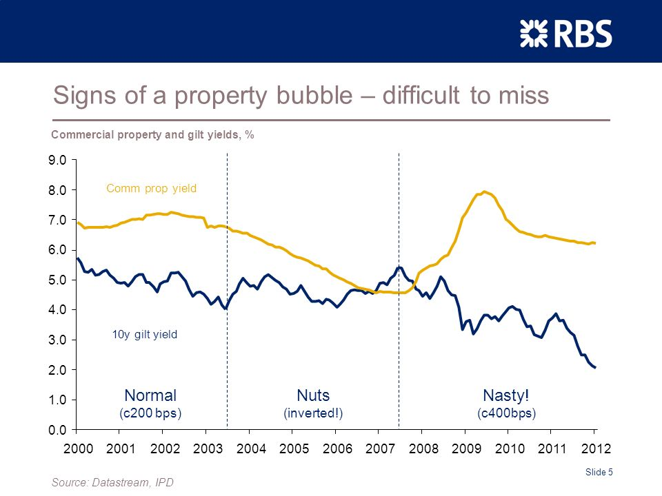 Slide 5 Signs of a property bubble – difficult to miss Comm prop yield 10y gilt yield Normal (c200 bps) Nuts (inverted!) Nasty.