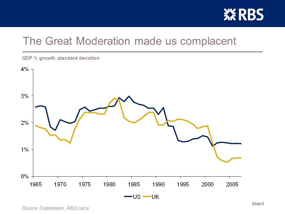 Slide 6 The Great Moderation made us complacent GDP % growth, standard deviation Source: Datastream, RBS calcs