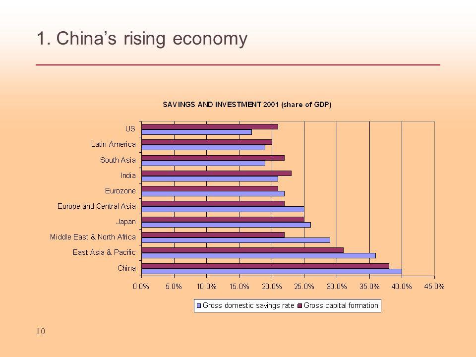 10 1. Chinas rising economy